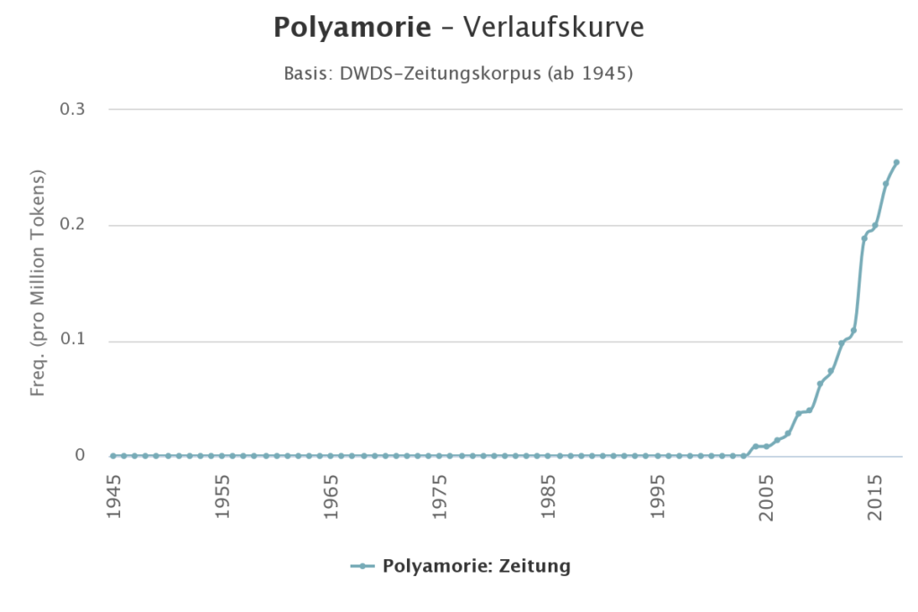 """DWDS-Wortverlaufskurve für """"Polyamorie"""", erstellt durch das Digitale Wörterbuch der deutschen Sprache abgerufen am 30.1.2019."""