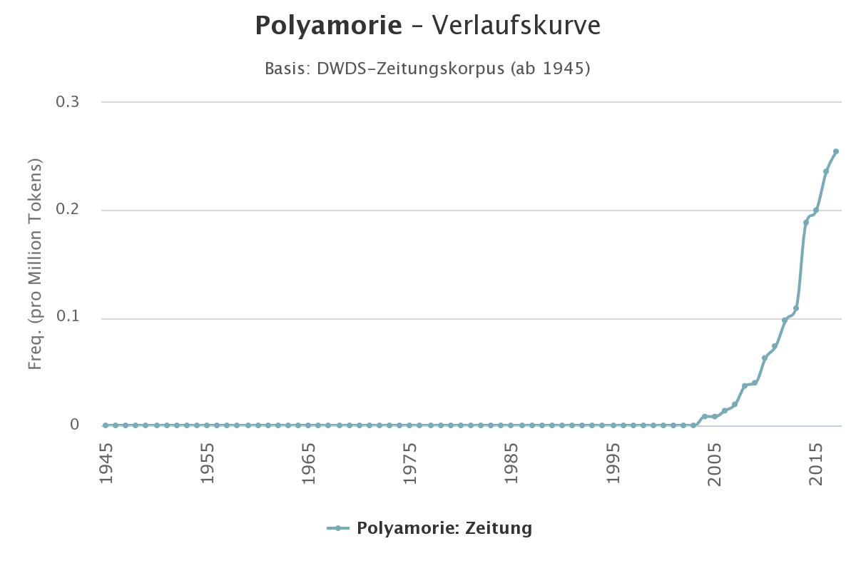 Verlaufskurve Häufigkeit des Wortes Polyamorie seit 1950